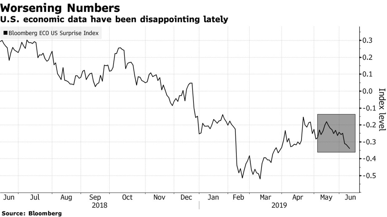 U.S. economic data have been disappointing lately