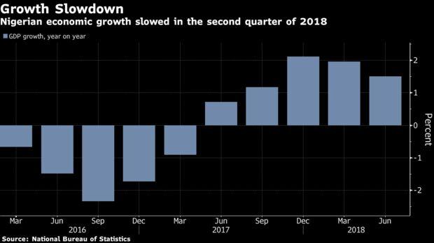 Nigerian Economic Growth Slows as Oil Production Slumps