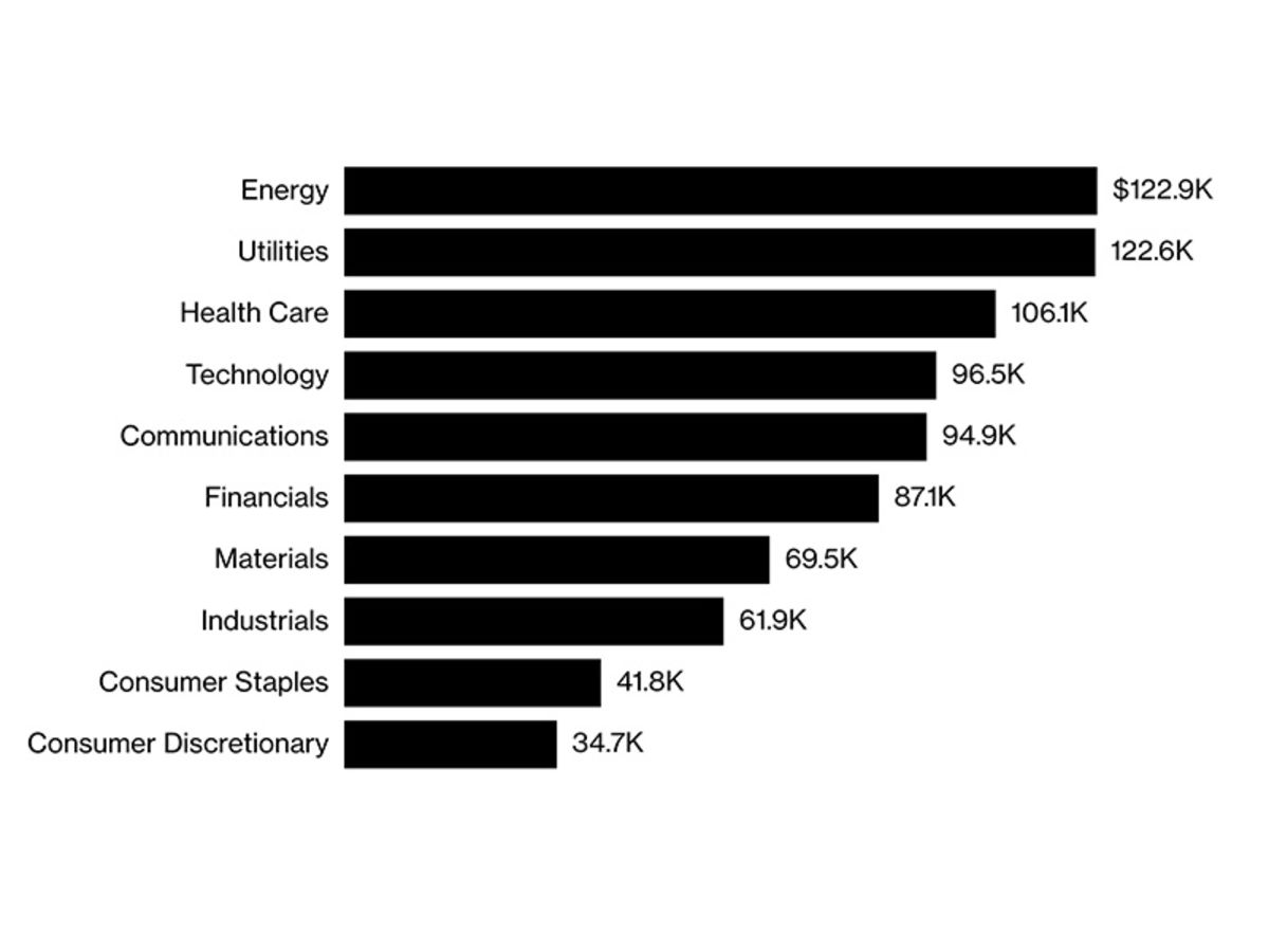 Forget Tech, Big Oil is Doling Out America's Fattest