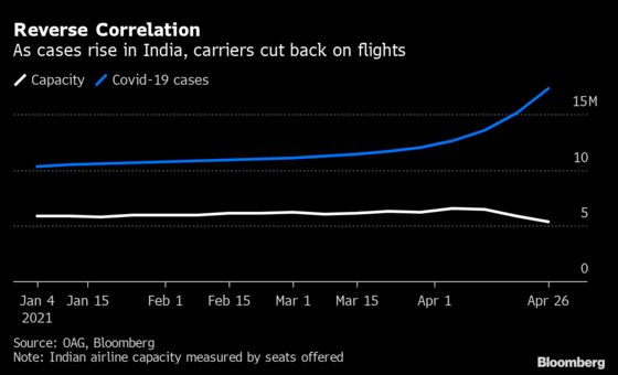 Where Can You Fly Right Now? India's Outbreak Stalls Global Travel Rebound