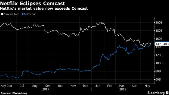 Netflix Is Now Worth More Than Comcast as Stock Reaches Record