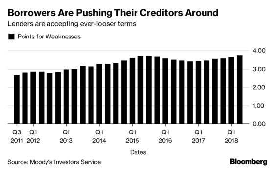 Loose Leveraged Lending Is Storing Up Economic Trouble, BIS Says