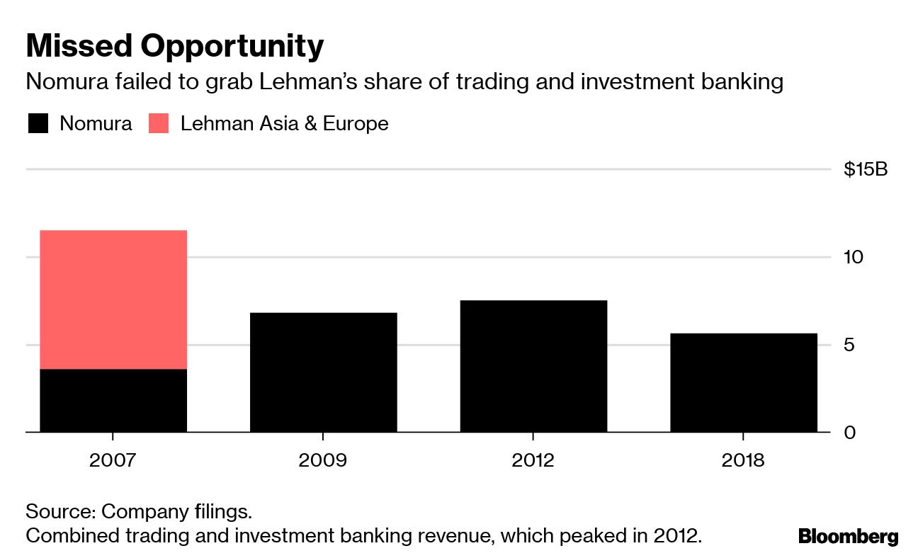 Japan's Megabanks Still Can't Find Success Abroad - Bloomberg