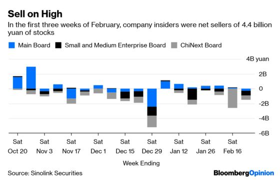Watch China Inc.'s Insider Selling