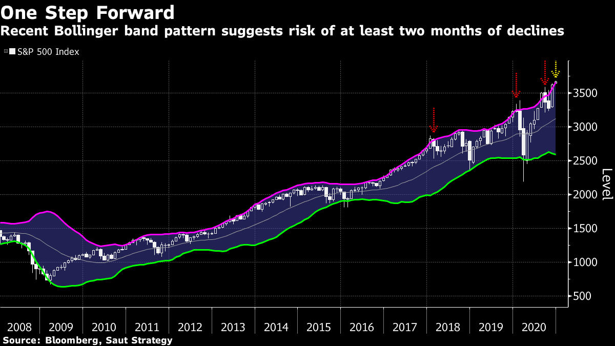 Recent Bollinger band pattern suggests risk of at least two months of declines