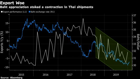 Thailand's Budget Disarray Casts Doubt on Economic Recovery