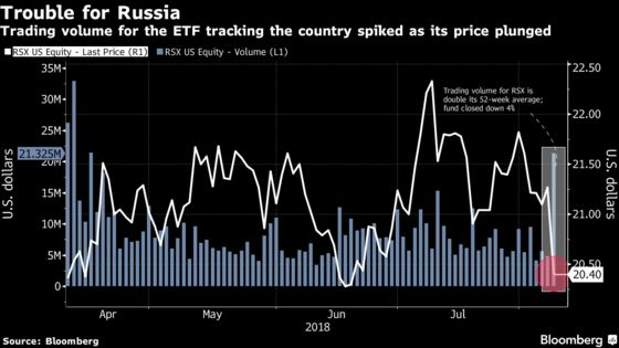 Russia ETFs See Heavy Trading Amid New Sanctions