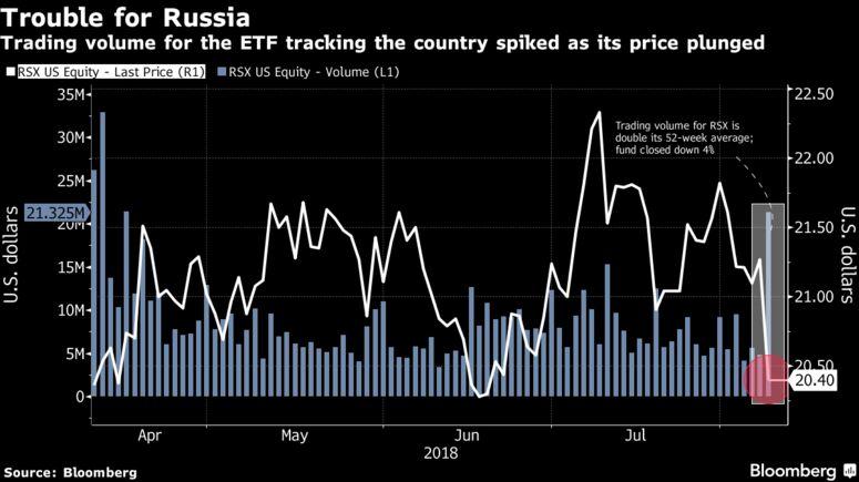 RSX, ERUS: инвесторы распродают ETF российских акции из-за грядущих санкций