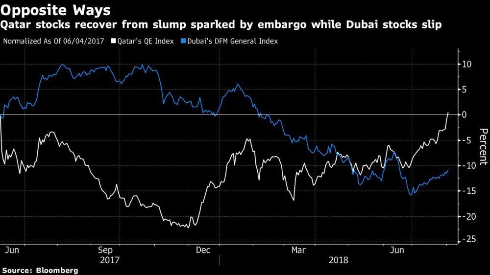 Qatar Stocks Erase Losses Suffered Since Embargo Began Last Year