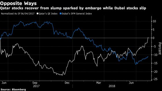 Qatar Stocks Erase Losses Suffered Since Embargo Began Last Year