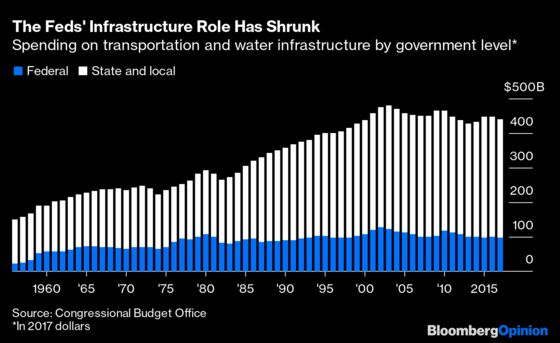 Want More Infrastructure? Make It Cheaper to Build