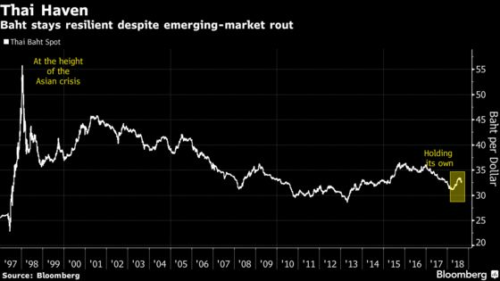 Birthplace of Asian Crisis Becomes Haven in Emerging-Market Rout