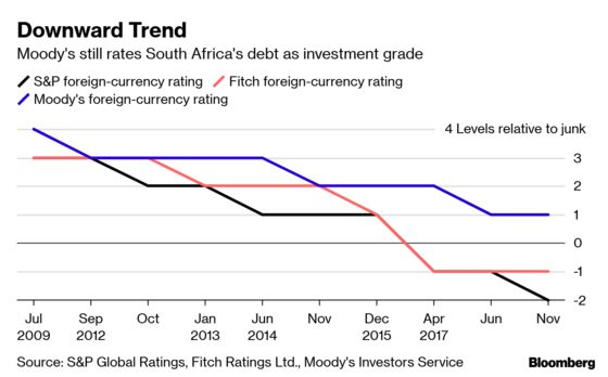 Economists Split on S. Africa Avoiding Moody's Negative Cut