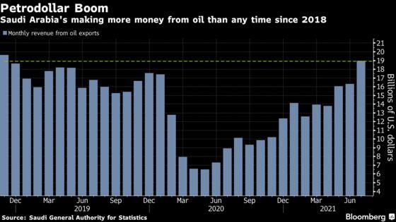 Saudi Arabia's Oil Revenue Surges Ahead of OPEC+ Meeting: Chart
