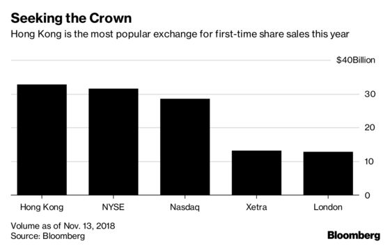World's Most Active IPO Market Starts to Show Signs of Stress