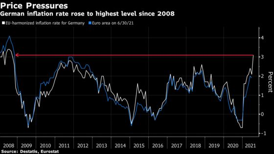German Inflation Jumps to Highest in More Than a Decade