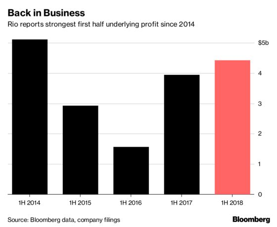 Rio Tinto's Profit to Remain Pressured by Costs, Analysts Say
