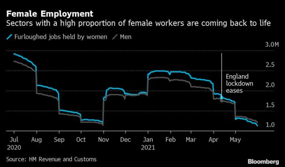 U.K. Furloughed Jobs Plunge by 1.2 Million as Economy Reopens