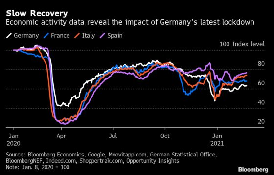 German Economy Robust at End of 2020 But Near-Term Outlook Weak