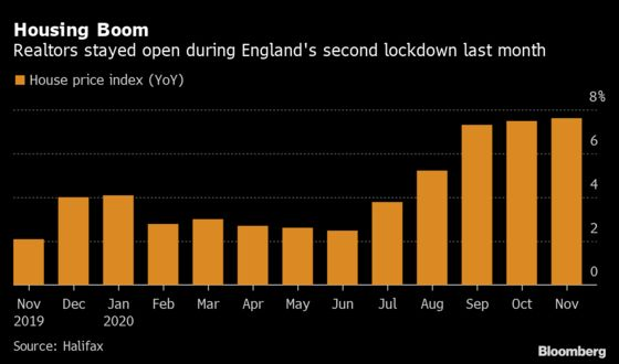 U.K. House Prices Climb Most in Over Four Years, Halifax Says