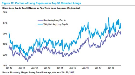 For Crowded Stocks at Heart of Sell-Off, Few Signs of Unwinding