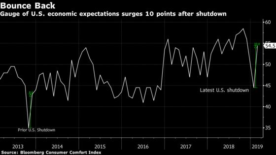 U.S. Economic Expectations Jump Most Since 2008After theShutdown