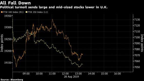 U.K. Stocks Slide as Political Turmoil Heightens Brexit Worries