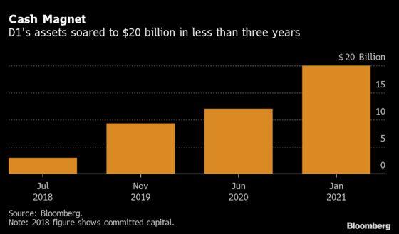 Sundheim's D1 Shakes Off Its $4 Billion Reddit-Fueled Fiasco