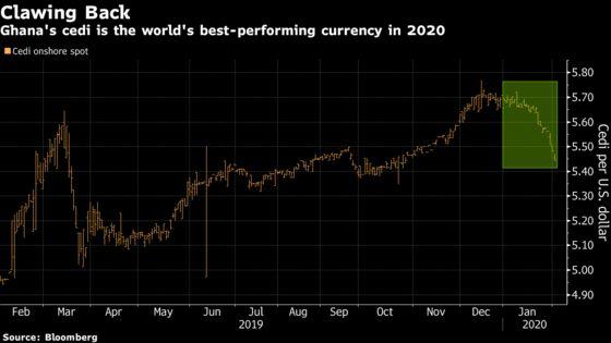 Ghana's Cedi Is the Year's Biggest Winner Against the U.S. Dollar