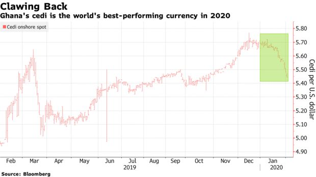 Ghana's cedi is the world's best-performing currency in 2020