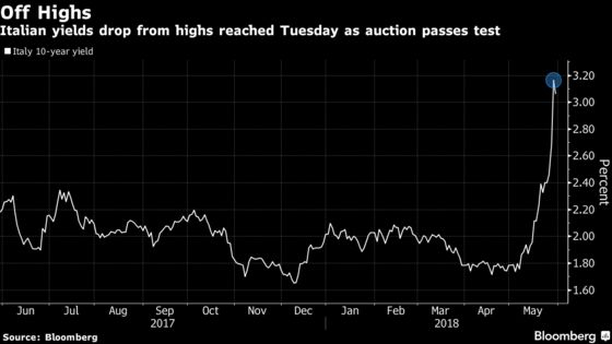 Italy Bonds Pass Auction Test in a Sign of Easing Market Jitters
