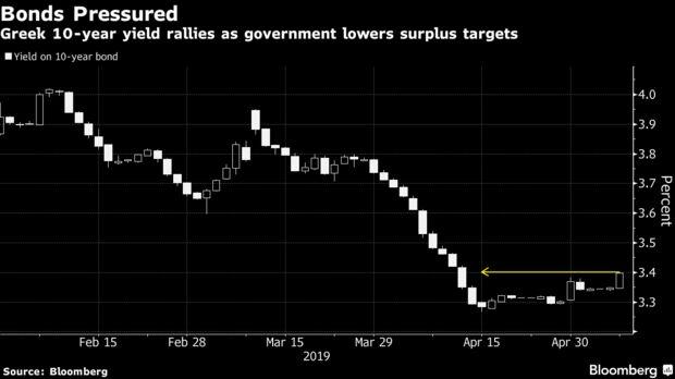 Η ελληνική 10ετής παραγωγή συγκεντρώνεται καθώς η κυβέρνηση μειώνει τους στόχους πλεόνασμα