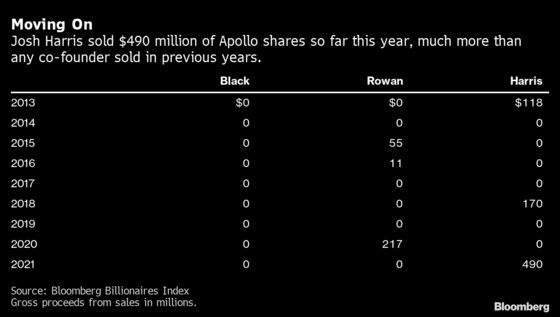 Billionaire Harris Is Unloading Apollo Stock After Ouster