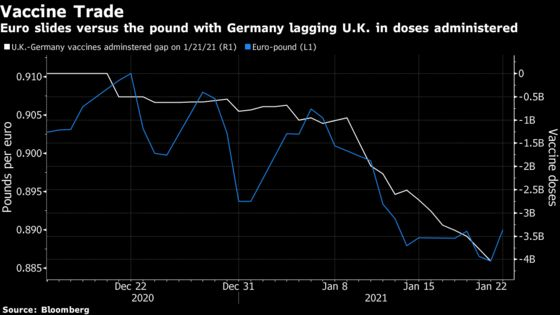 Next Big Trade for Pound Bulls Rests on EU Vaccine Disparity
