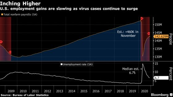 U.S. Jobs Recovery Slows as Virus Rages, Boosting Aid Chances