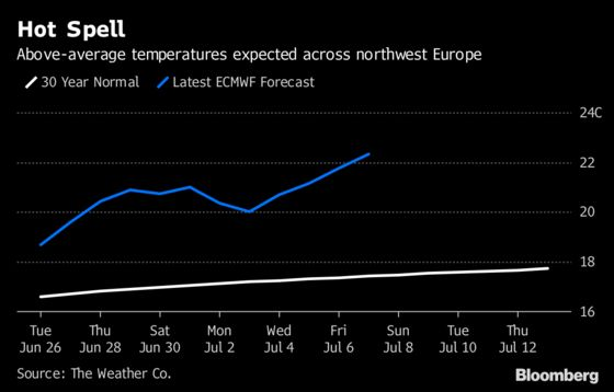 It's Not Just June, Europe Should Expect a Sizzling July