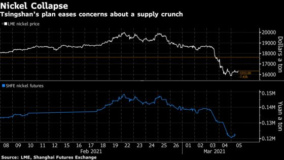 Chinese Metal Giant Is Upending the Nickel Market All Over Again
