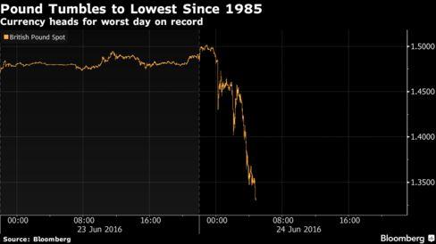 a36ae11384 ... che monitora il trend della sterlina verso le principali sette valute –  è sceso fino a -6,8%, mentre l'indice azionario Ftse 100 della Boersa di  Londra ...