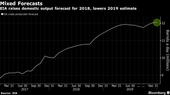 U.S. Government Lowers Domestic, World 2019 Output Forecasts