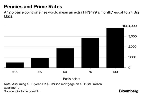 For Hong Kong Homeowners, Rate Rise Is Just a Few Less Big Macs