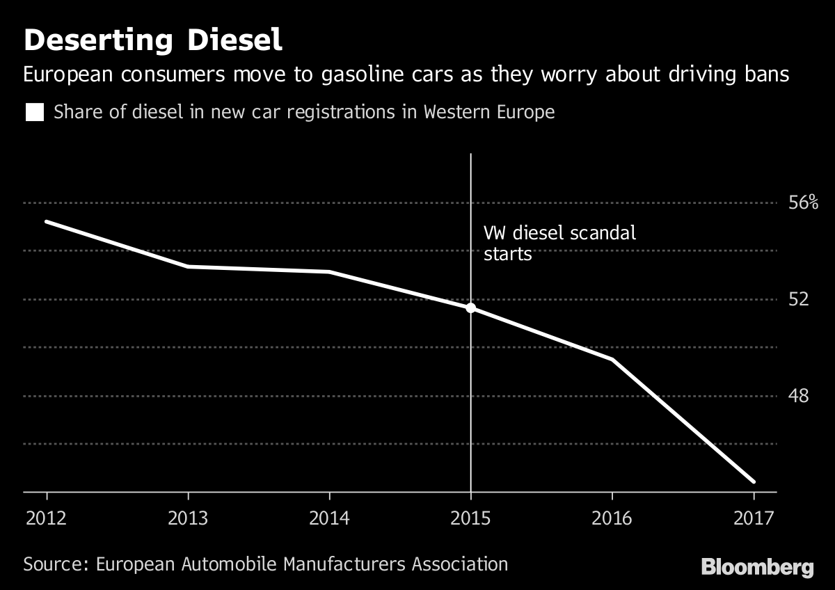 Nissan will stop European sales of diesel vehicles
