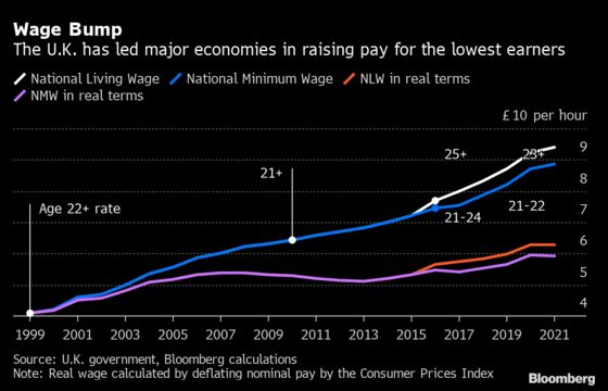 Boris Johnson's Focus on Pay Fuels Tory Buzz Over a Minimum-Wage Hike