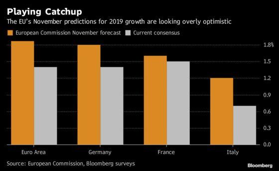 Euro-Area Economy to Get Downgraded as EU Plays Catchup