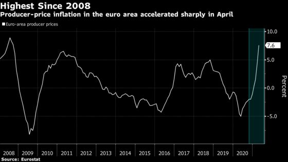 Europeans Are in for a Costly Summer as Prices Test Central Bankers' Resolve