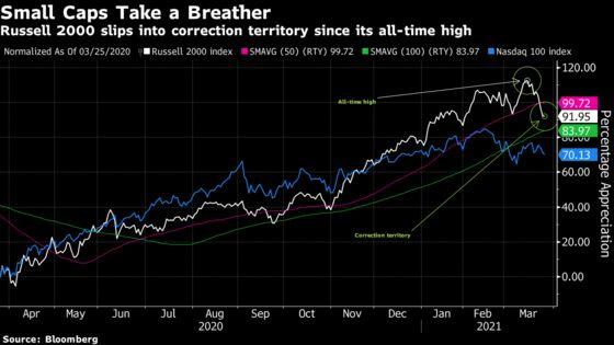 U.S. Small-Cap Stocks Rebound From Correction Territory