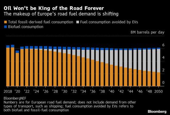 Europe's Surging EV Sales AreOil's Next Challenge