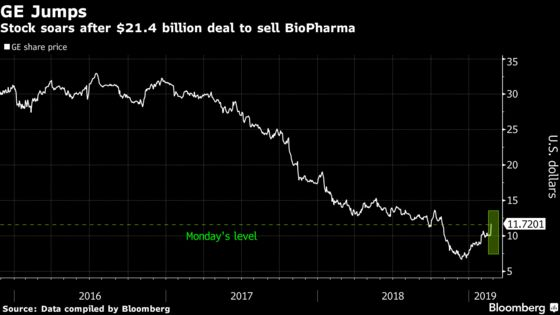 GE SurgesAfter Agreeing to $21.4 Billion Sale of BioPharma Unit