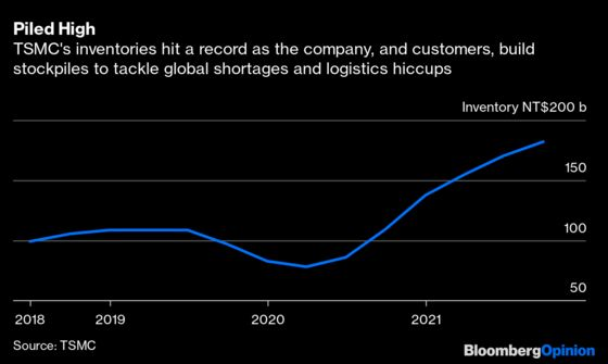 Global Chip Hunger Is Showing Early Signs of Indigestion