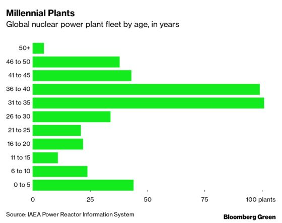 It's Not a Competition, But Renewables Are Beating Nuclear Anyway