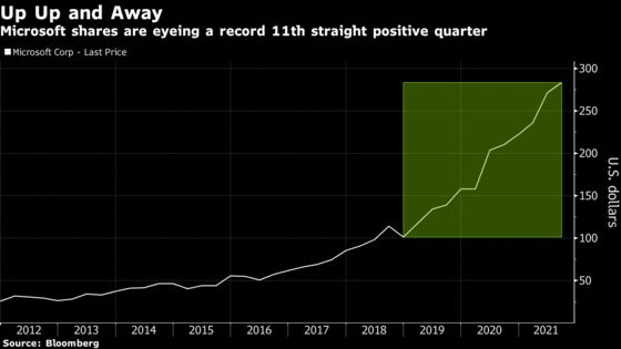 Microsoft's September Swoon Doesn't End Record Quarterly Streak